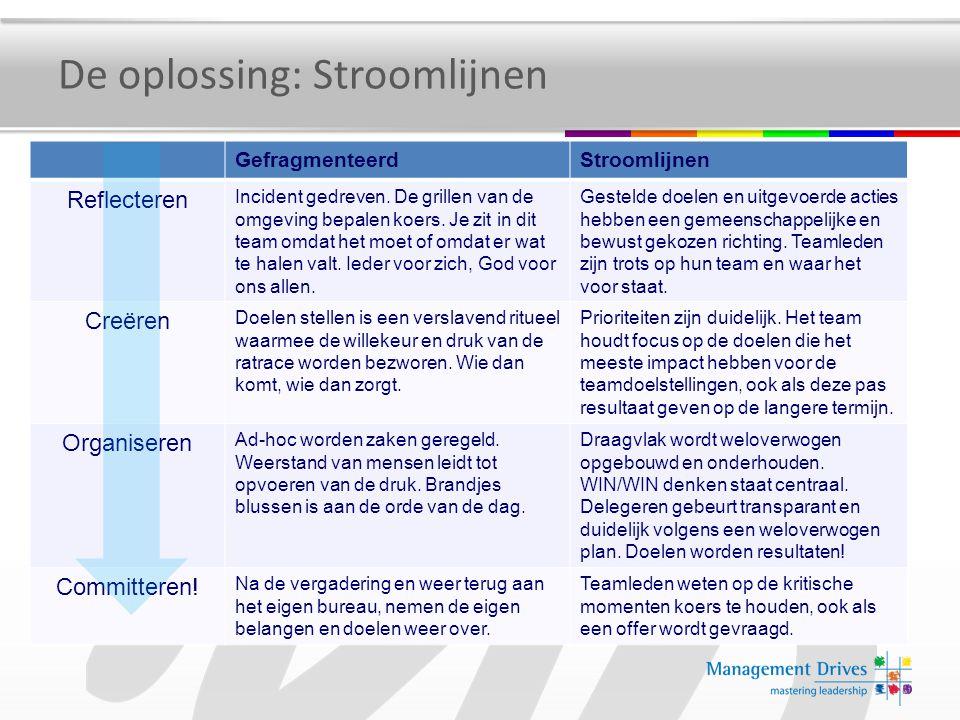 De oplossing: Stroomlijnen GefragmenteerdStroomlijnen Reflecteren Incident gedreven. De grillen van de omgeving bepalen koers. Je zit in dit team omda