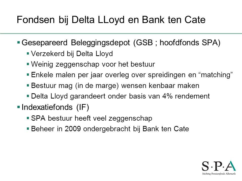 Fondsen bij Delta LLoyd en Bank ten Cate  Gesepareerd Beleggingsdepot (GSB ; hoofdfonds SPA)  Verzekerd bij Delta Lloyd  Weinig zeggenschap voor he