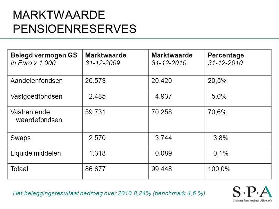 MARKTWAARDE PENSIOENRESERVES Belegd vermogen GS In Euro x 1.000 Marktwaarde 31-12-2009 Marktwaarde 31-12-2010 Percentage 31-12-2010 Aandelenfondsen20.