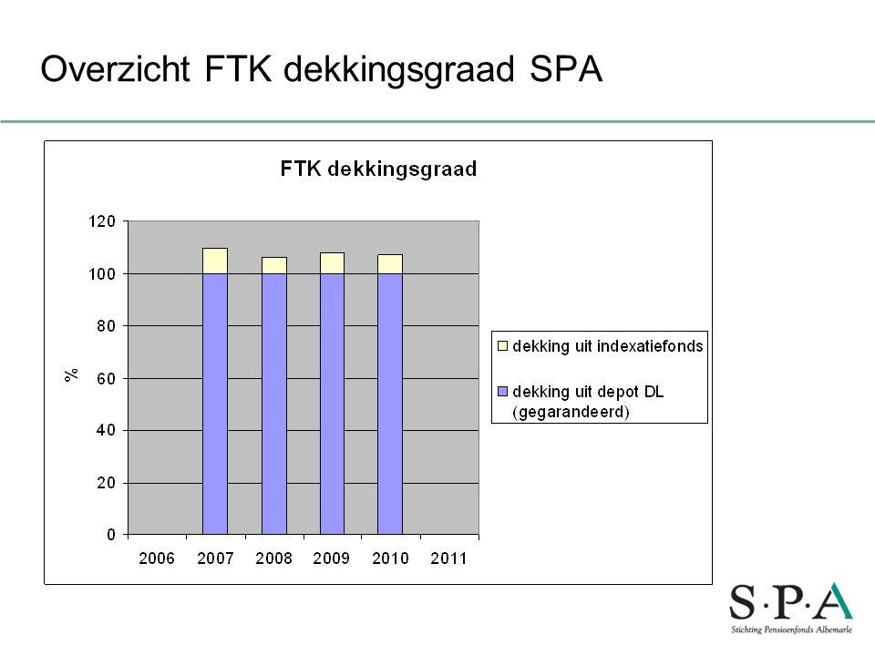 Overzicht FTK dekkingsgraad SPA