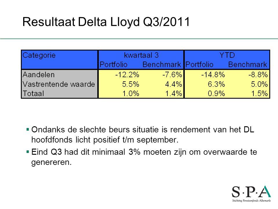 Resultaat Delta Lloyd Q3/2011  Ondanks de slechte beurs situatie is rendement van het DL hoofdfonds licht positief t/m september.  Eind Q3 had dit m