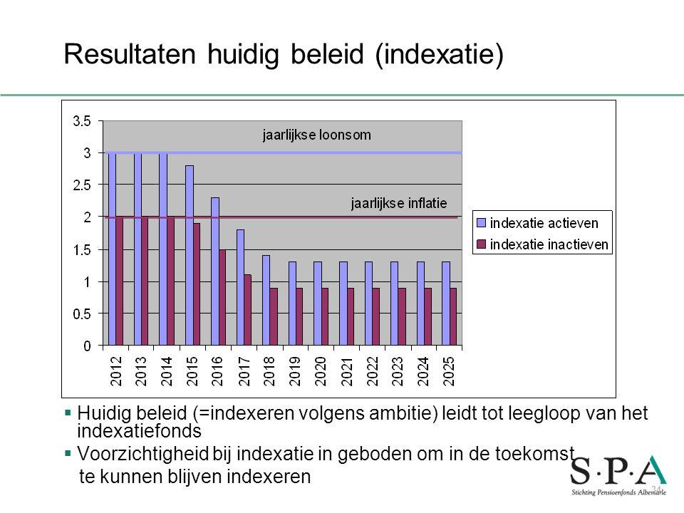 Resultaten huidig beleid (indexatie)  Huidig beleid (=indexeren volgens ambitie) leidt tot leegloop van het indexatiefonds  Voorzichtigheid bij inde