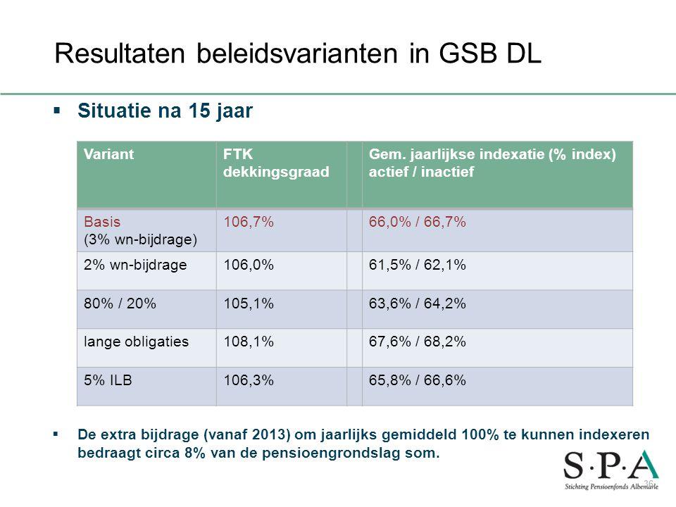  Situatie na 15 jaar  De extra bijdrage (vanaf 2013) om jaarlijks gemiddeld 100% te kunnen indexeren bedraagt circa 8% van de pensioengrondslag som.