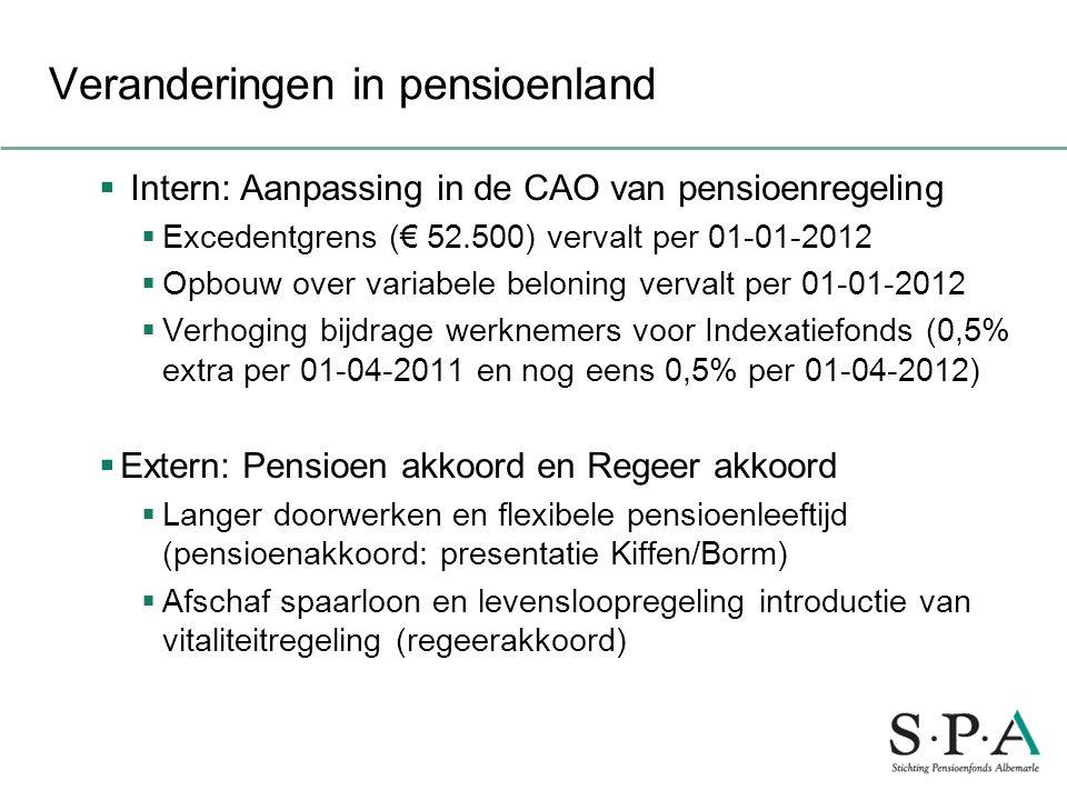 Veranderingen in pensioenland  Intern: Aanpassing in de CAO van pensioenregeling  Excedentgrens (€ 52.500) vervalt per 01-01-2012  Opbouw over vari