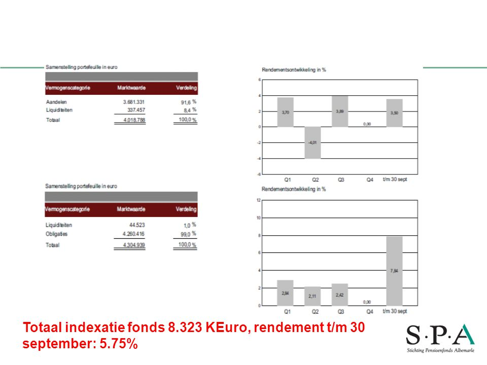 Totaal indexatie fonds 8.323 KEuro, rendement t/m 30 september: 5.75% Performance indexatiefonds bank ten cate 30sept 2010