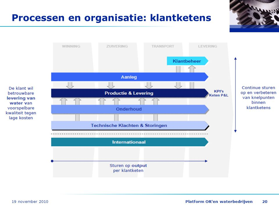 19 november 2010Platform OR'en waterbedrijven20 Processen en organisatie: klantketens