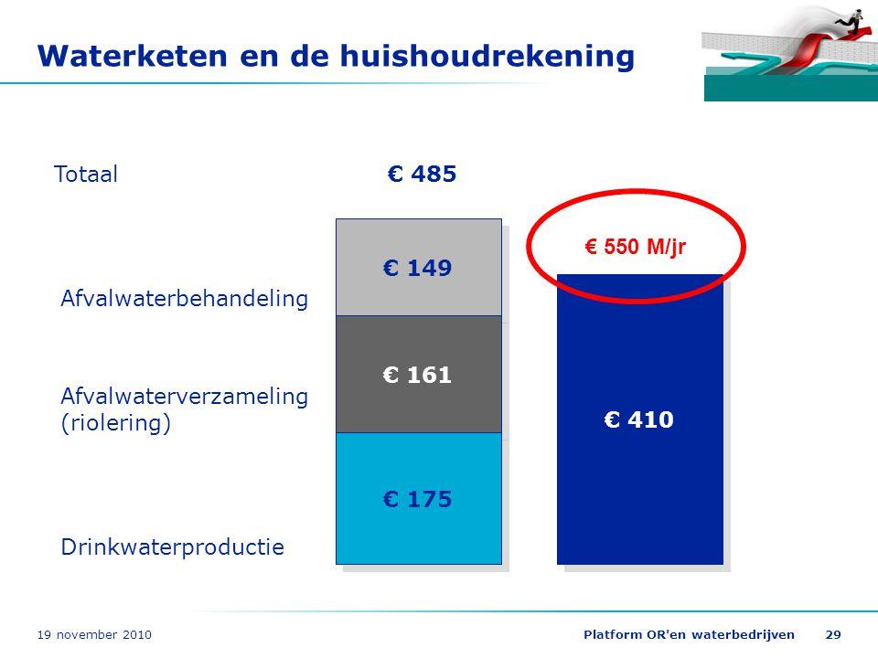 19 november 2010Platform OR'en waterbedrijven29 Waterketen en de huishoudrekening € 149 € 161 € 175 € 485 Drinkwaterproductie Afvalwaterverzameling (r