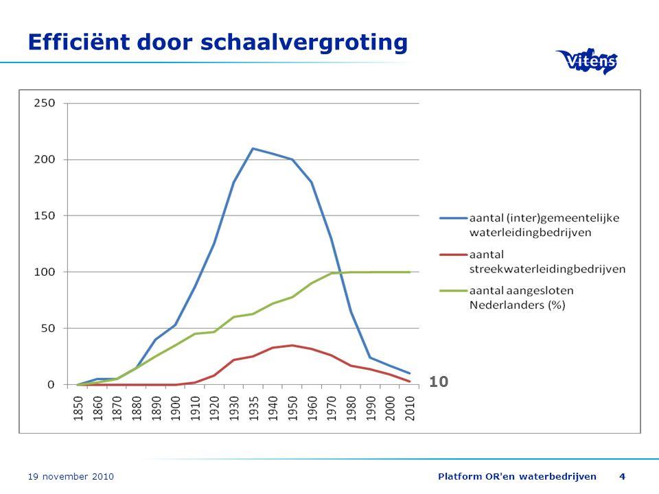 19 november 2010Platform OR'en waterbedrijven44 Efficiënt door schaalvergroting 10