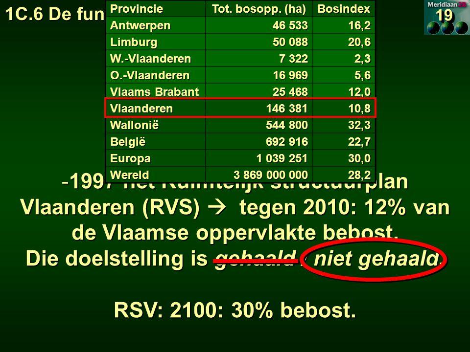 1C.6 De functies van het bos 1C.6.2 Economische functie 1919 -1997 het Ruimtelijk structuurplan Vlaanderen (RVS)  tegen 2010: 12% van de Vlaamse oppervlakte bebost.