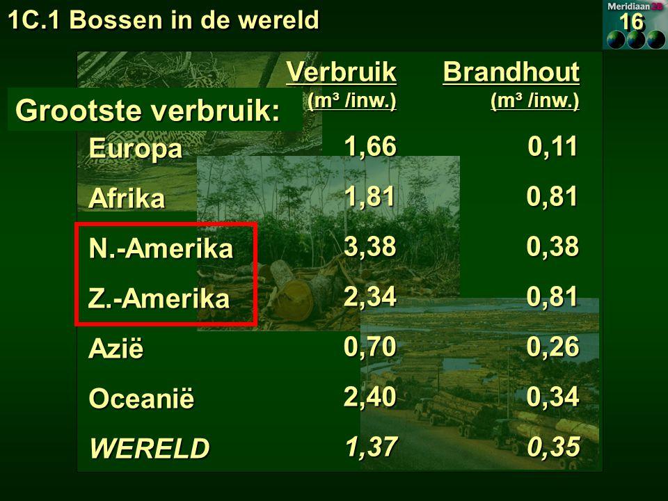 RegioEuropaAfrikaN.-AmerikaZ.-AmerikaAziëOceaniëWERELD Verbruik (m³ /inw.) 1,661,813,382,340,702,401,37 Brandhout (m³ /inw.) 0,110,810,380,810,260,340,35 Grootste verbruik: 16 1C.1 Bossen in de wereld