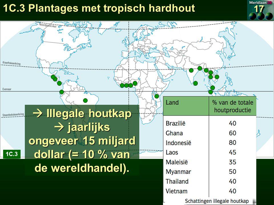 1C.3  Illegale houtkap  jaarlijks ongeveer 15 miljard dollar (= 10 % van de wereldhandel).