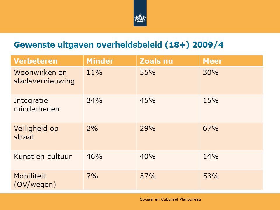 Gewenste uitgaven overheidsbeleid (18+) 2009/4 VerbeterenMinderZoals nuMeer Woonwijken en stadsvernieuwing 11%55%30% Integratie minderheden 34%45%15% Veiligheid op straat 2%29%67% Kunst en cultuur46%40%14% Mobiliteit (OV/wegen) 7%37%53% Sociaal en Cultureel Planbureau