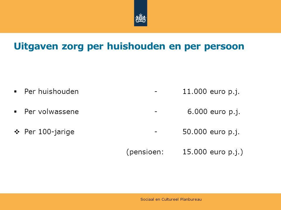 Uitgaven zorg per huishouden en per persoon  Per huishouden-11.000 euro p.j.