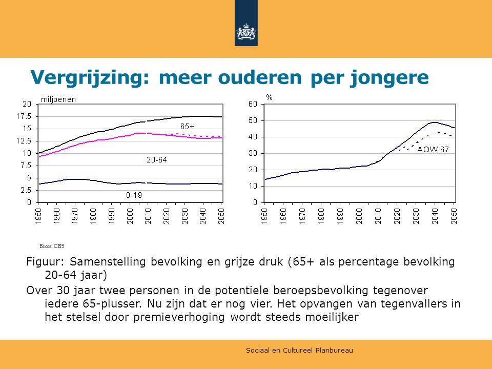 Vergrijzing: meer ouderen per jongere Figuur: Samenstelling bevolking en grijze druk (65+ als percentage bevolking 20-64 jaar) Over 30 jaar twee personen in de potentiele beroepsbevolking tegenover iedere 65-plusser.