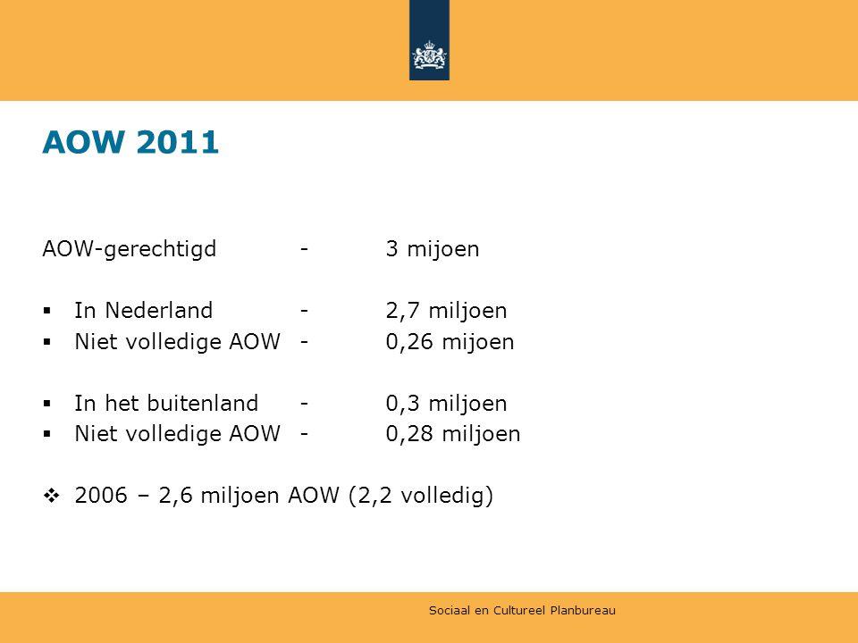 AOW 2011 AOW-gerechtigd-3 mijoen  In Nederland-2,7 miljoen  Niet volledige AOW-0,26 mijoen  In het buitenland-0,3 miljoen  Niet volledige AOW-0,28 miljoen  2006 – 2,6 miljoen AOW (2,2 volledig) Sociaal en Cultureel Planbureau