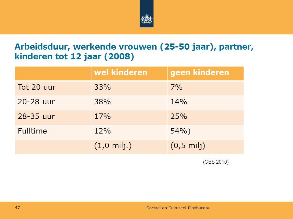 Arbeidsduur, werkende vrouwen (25-50 jaar), partner, kinderen tot 12 jaar (2008) wel kinderengeen kinderen Tot 20 uur33%7% 20-28 uur38%14% 28-35 uur17%25% Fulltime12%54%) (1,0 milj.)(0,5 milj) (CBS 2010) Sociaal en Cultureel Planbureau 47