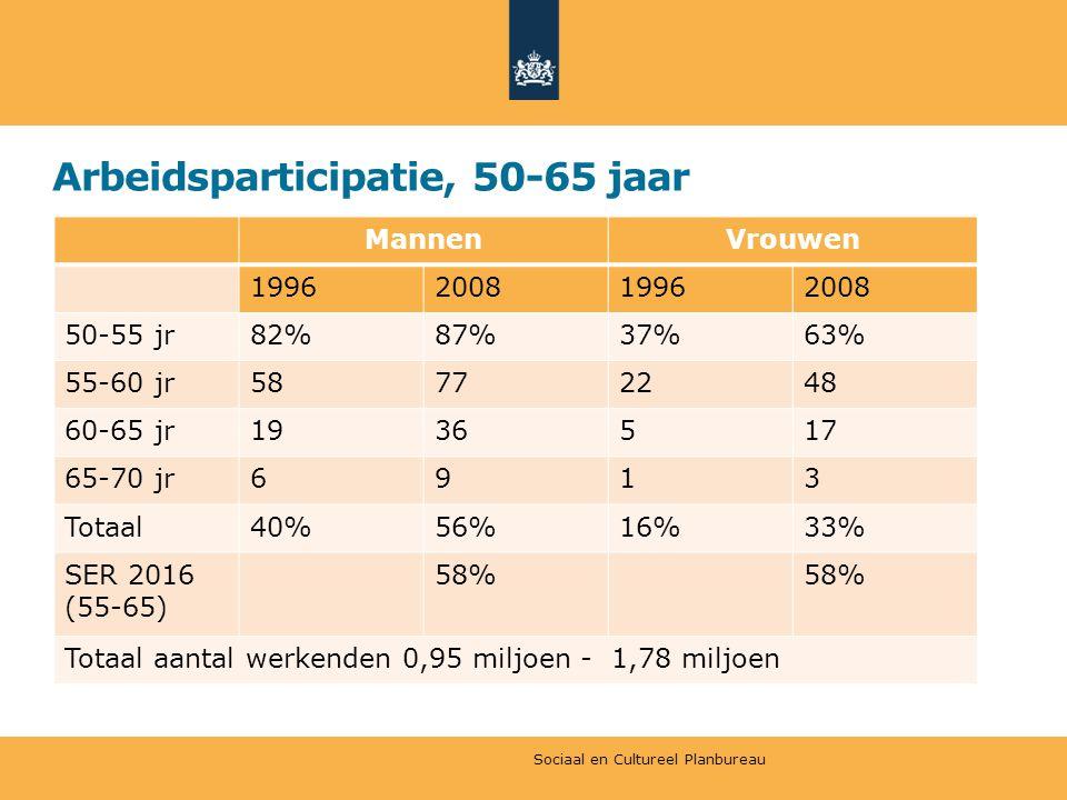 Arbeidsparticipatie, 50-65 jaar MannenVrouwen 1996200819962008 50-55 jr82%87%37%63% 55-60 jr58772248 60-65 jr1936517 65-70 jr6913 Totaal40%56%16%33% SER 2016 (55-65) 58% Totaal aantal werkenden 0,95 miljoen - 1,78 miljoen Sociaal en Cultureel Planbureau