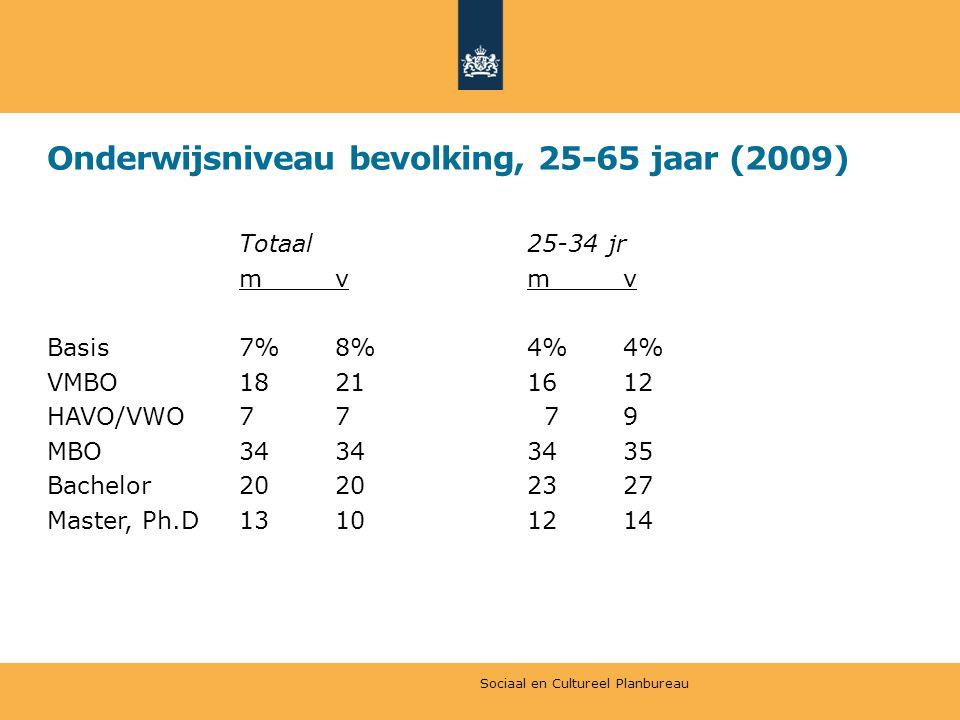Onderwijsniveau bevolking, 25-65 jaar (2009) Totaal25-34 jr mvmv Basis7%8%4%4% VMBO18211612 HAVO/VWO77 79 MBO34343435 Bachelor20202327 Master, Ph.D13101214 Sociaal en Cultureel Planbureau