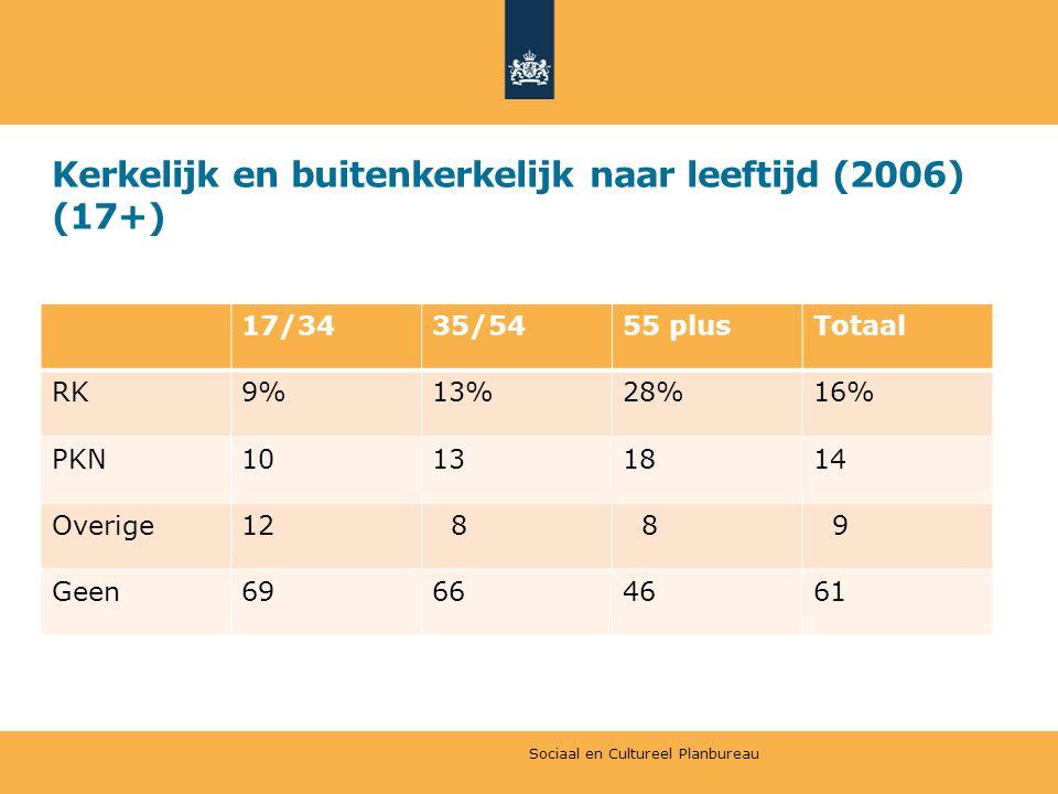 Kerkelijk en buitenkerkelijk naar leeftijd (2006) (17+) 17/3435/5455 plusTotaal RK9%13%28%16% PKN10131814 Overige12 8 8 9 Geen69664661 Sociaal en Cultureel Planbureau
