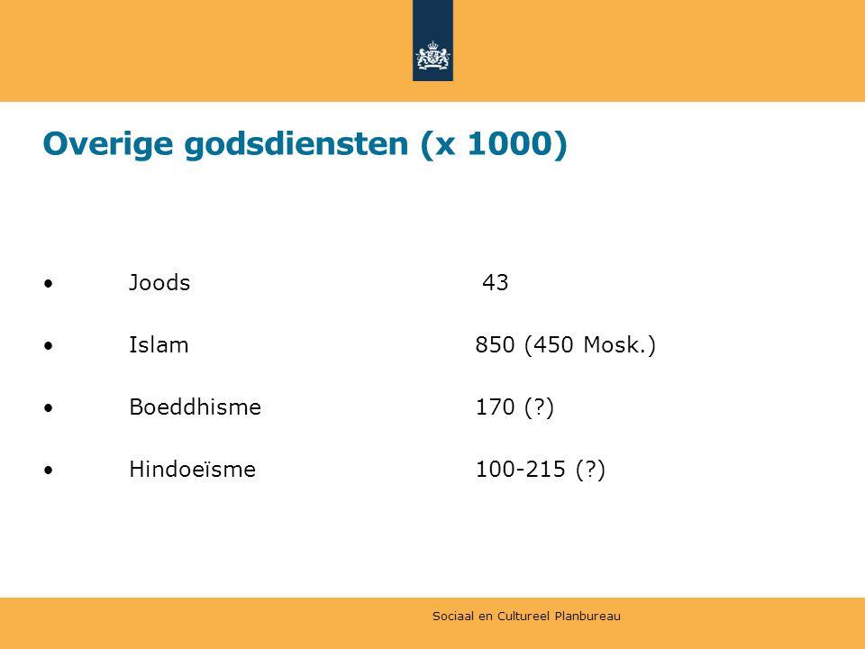 Overige godsdiensten (x 1000) Joods 43 Islam850 (450 Mosk.) Boeddhisme170 (?) Hindoeïsme 100-215 (?) Sociaal en Cultureel Planbureau