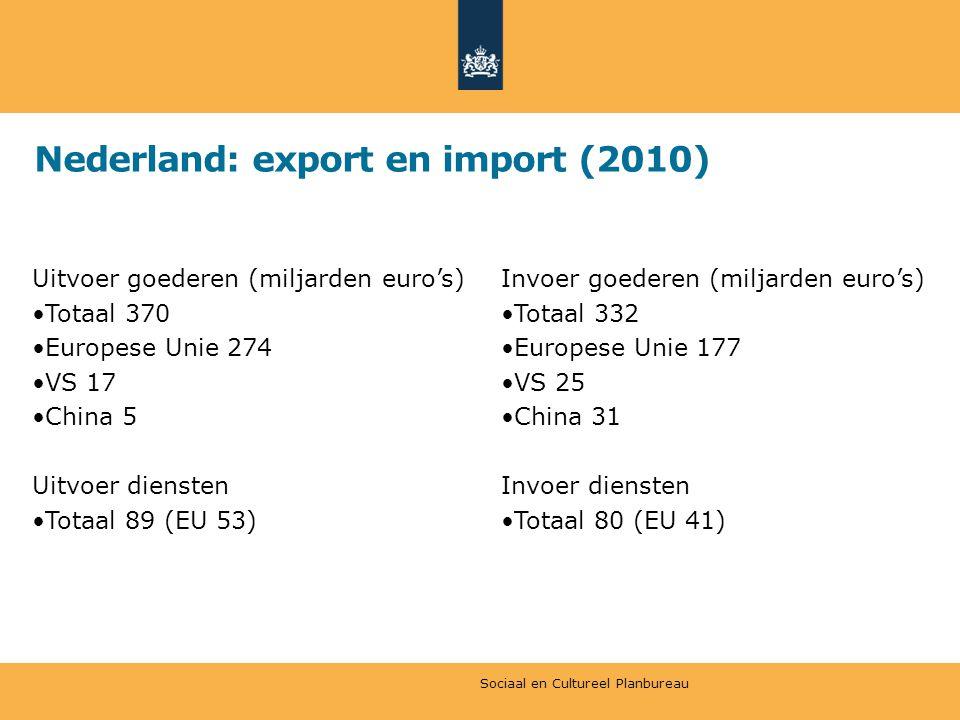 Nederland: export en import (2010) Uitvoer goederen (miljarden euro's) Totaal 370 Europese Unie 274 VS 17 China 5 Uitvoer diensten Totaal 89 (EU 53) Invoer goederen (miljarden euro's) Totaal 332 Europese Unie 177 VS 25 China 31 Invoer diensten Totaal 80 (EU 41) Sociaal en Cultureel Planbureau