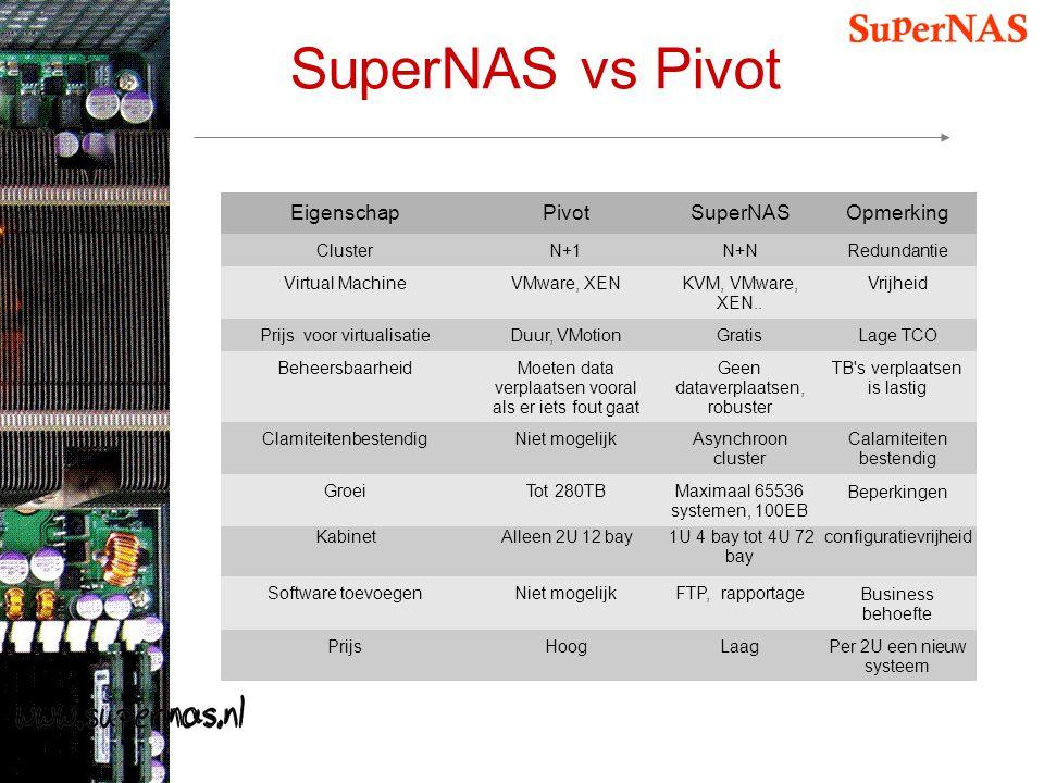 EigenschapPivotSuperNASOpmerking ClusterN+1N+NRedundantie Virtual MachineVMware, XENKVM, VMware, XEN.. Vrijheid Prijs voor virtualisatieDuur, VMotionG