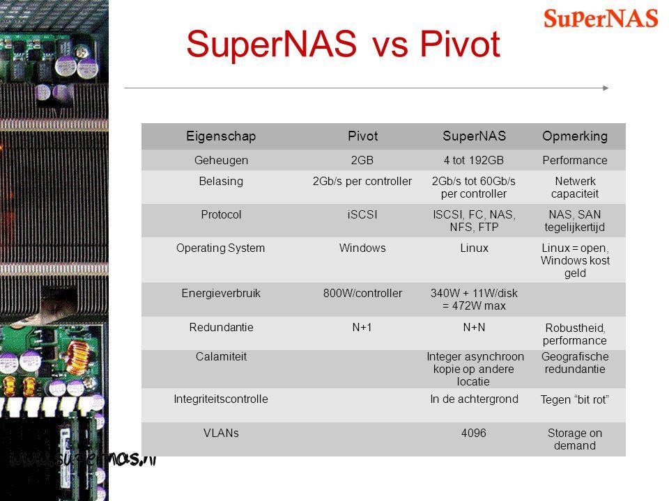SuperNAS vs Pivot EigenschapPivotSuperNASOpmerking Geheugen2GB4 tot 192GBPerformance Belasing2Gb/s per controller2Gb/s tot 60Gb/s per controller Netwe