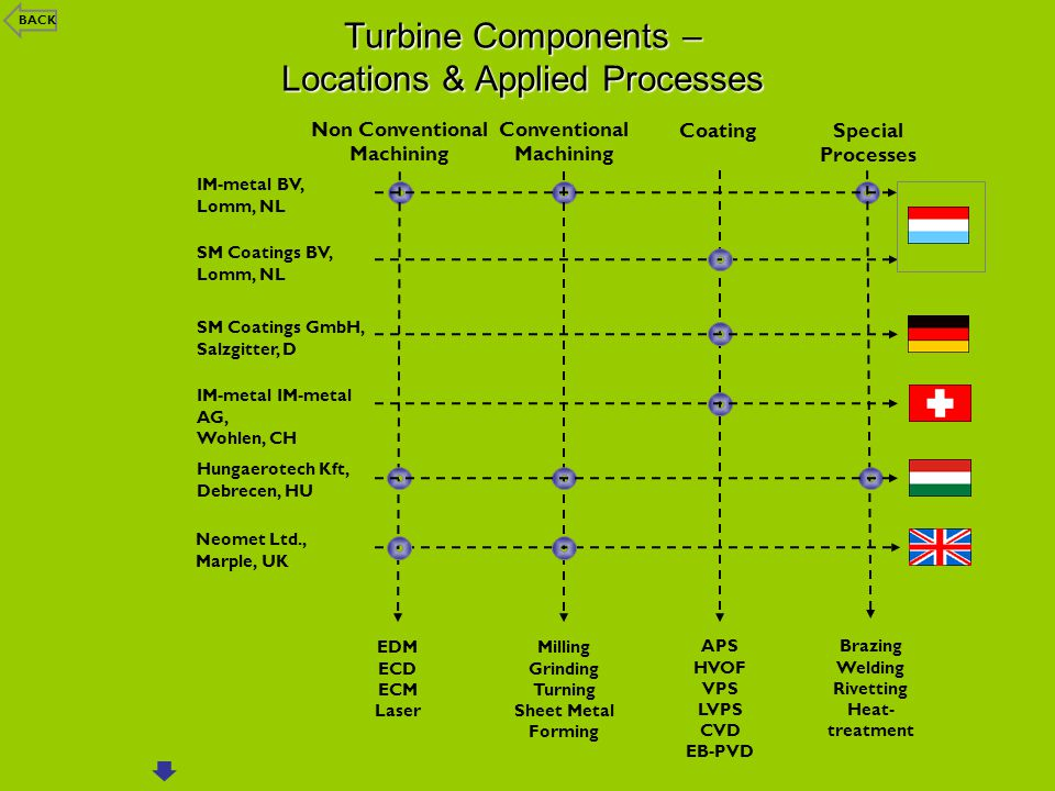 Turbine Components – Locations & Applied Processes IM-metal BV, Lomm, NL SM Coatings GmbH, Salzgitter, D IM-metal IM-metal AG, Wohlen, CH Hungaerotech Kft, Debrecen, HU Non Conventional Machining EDM ECD ECM Laser Conventional Machining Milling Grinding Turning Sheet Metal Forming Coating APS HVOF VPS LVPS CVD EB-PVD Special Processes Brazing Welding Rivetting Heat- treatment Neomet Ltd., Marple, UK SM Coatings BV, Lomm, NL BACK