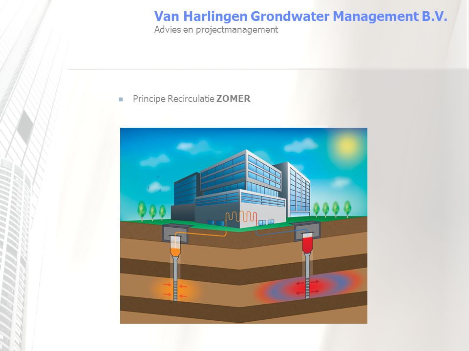 Van Harlingen Grondwater Management B.V. Advies en projectmanagement Principe Recirculatie WINTER