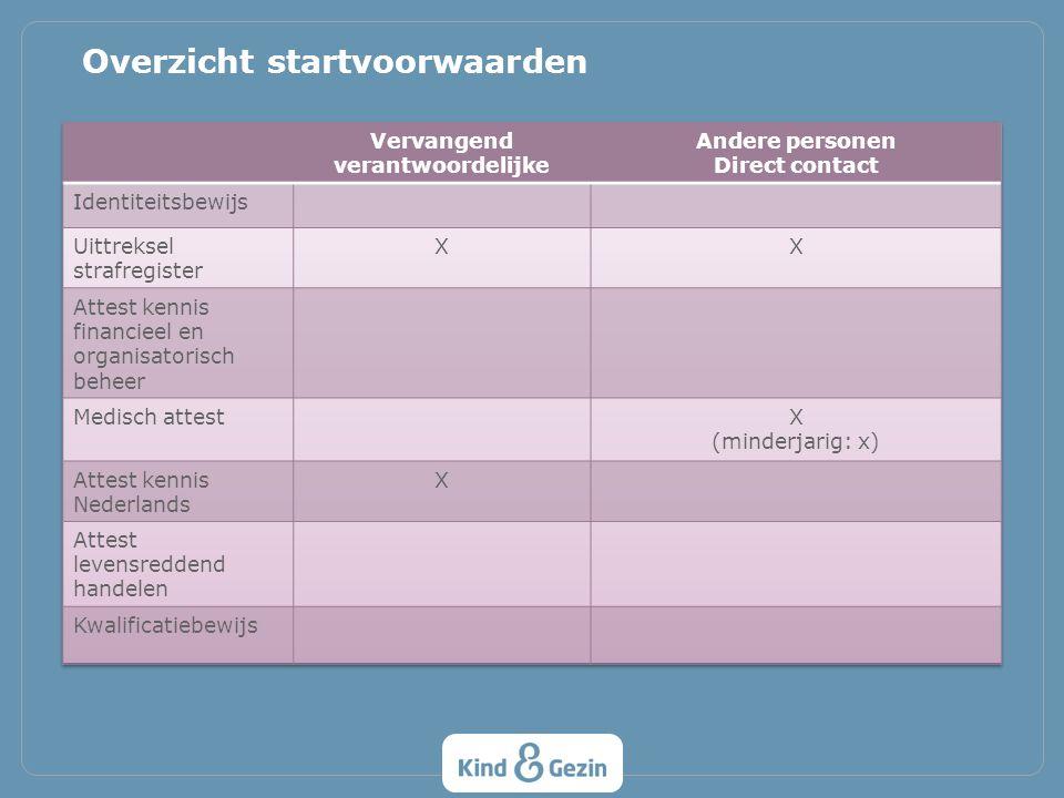 Startvoorwaarden Verantwoordelijke + kinderbegeleider – Jaarlijkse analyse vormingsbehoeften + vormingsaanbod Werkingsvoorwaarden Gezins- en groepsopvang