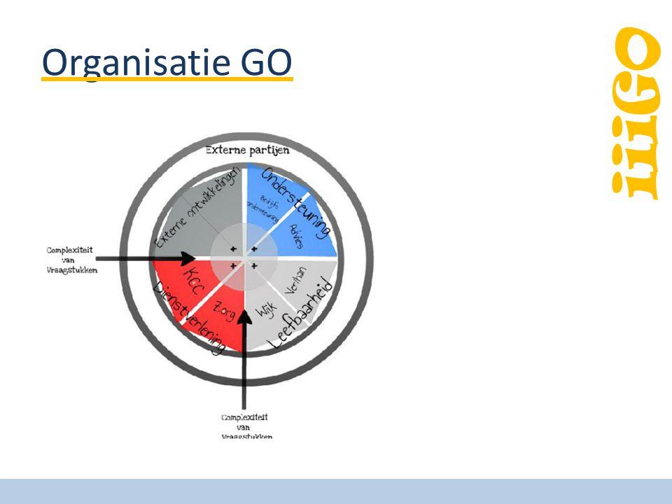 iiiGO Organisatie GO