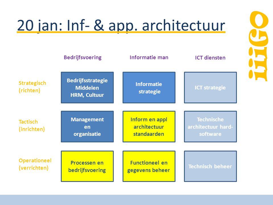 iiiGO 20 jan: Inf- & app. architectuur Bedrijfsstrategie Middelen HRM, Cultuur Management en organisatie Processen en bedrijfsvoering Informatie strat