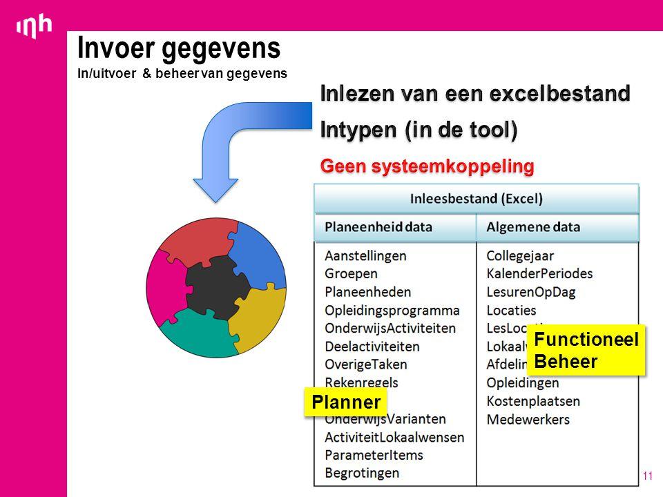 11 Invoer gegevens In/uitvoer & beheer van gegevens Planner Functioneel Beheer Functioneel Beheer