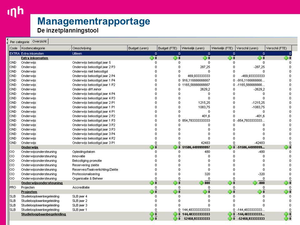 28 Managementrapportage De inzetplanningstool