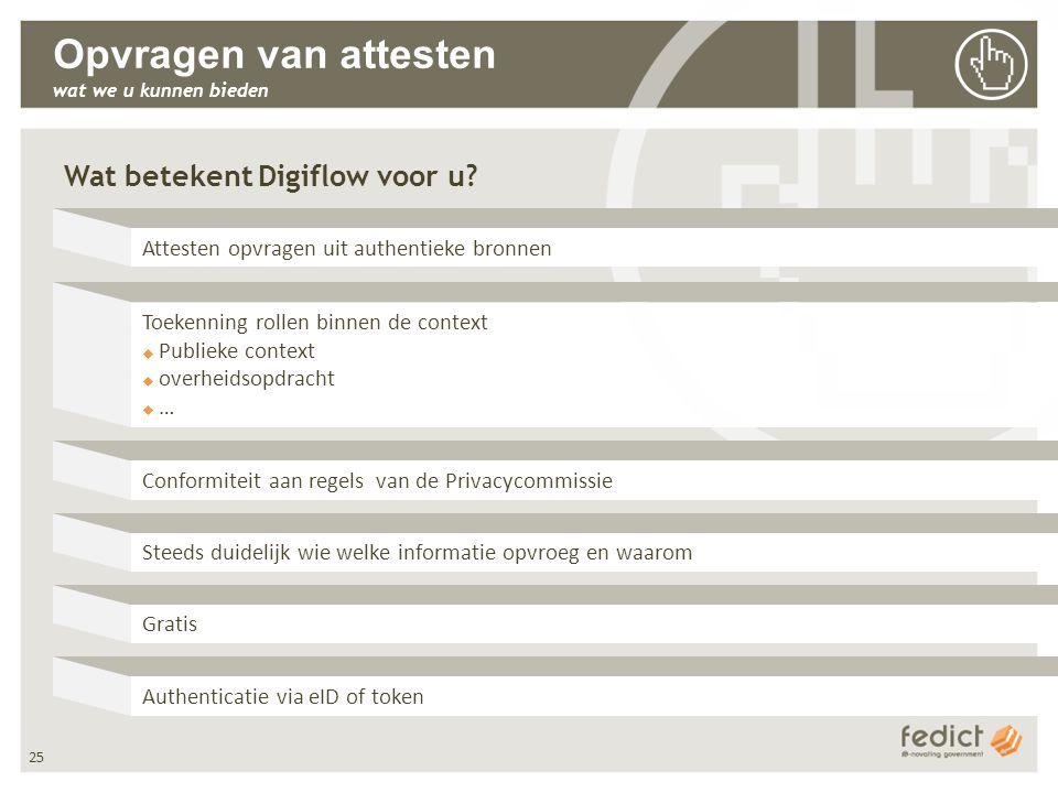 25 Toekenning rollen binnen de context  Publieke context  overheidsopdracht  … Opvragen van attesten wat we u kunnen bieden Wat betekent Digiflow voor u.