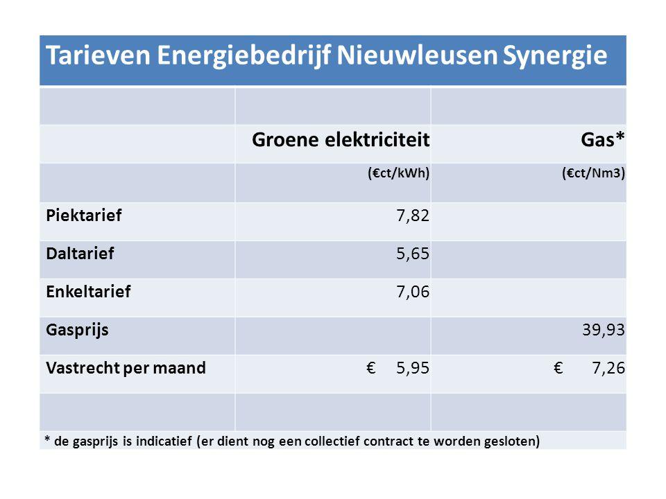 Tarieven Energiebedrijf Nieuwleusen Synergie Groene elektriciteit Gas* (€ct/kWh)(€ct/Nm3) Piektarief7,82 Daltarief5,65 Enkeltarief7,06 Gasprijs39,93 V
