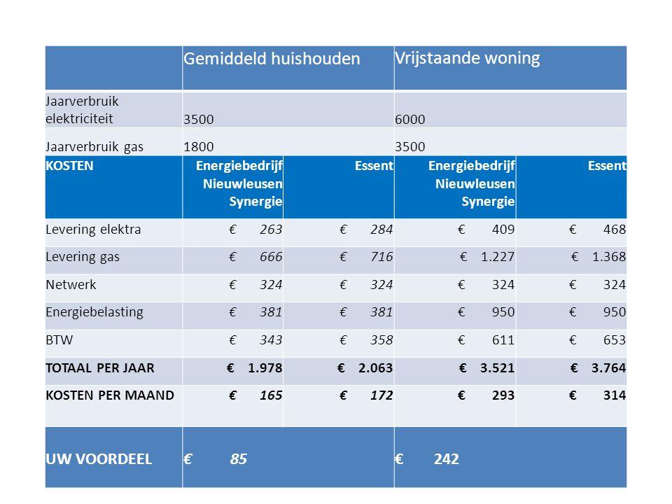 Gemiddeld huishouden Vrijstaande woning Jaarverbruik elektriciteit35006000 Jaarverbruik gas18003500 KOSTENEnergiebedrijf Nieuwleusen Synergie EssentEn