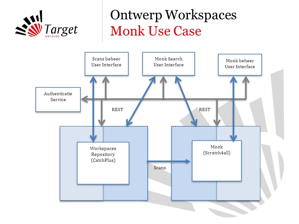 Ontwerp Workspaces Monk Use Case Workspaces Repository (CatchPlus) Monk (Scratch4all) Authenticatie Service Scans Monk beheer User Interface Monk Search User Interface Scans beheer User Interface REST
