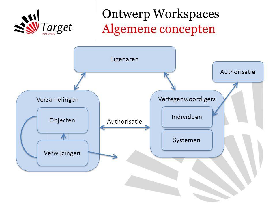 Verzamelingen Ontwerp Workspaces Algemene concepten Eigenaren Vertegenwoordigers Individuen Systemen Authorisatie Objecten Verwijzingen