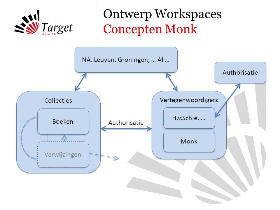 Ontwerp Workspaces Concepten Monk NA, Leuven, Groningen, … AI … Vertegenwoordigers H.v.Schie, … Monk Authorisatie Collecties Boeken Verwijzingen