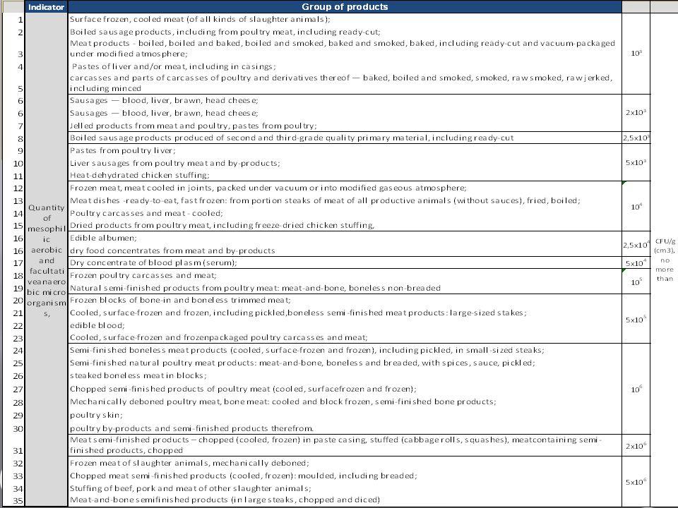 Exportcommissie Febev – 23.05.12 MonitoringPlan Microbiologie Limites par catégorie de produits Limieten per productcategorie,