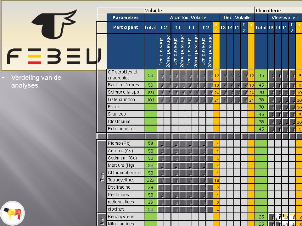 Exportcommissie Febev – 23.05.12 MonitoringPlan Microbiologie Verdeling van de analyses