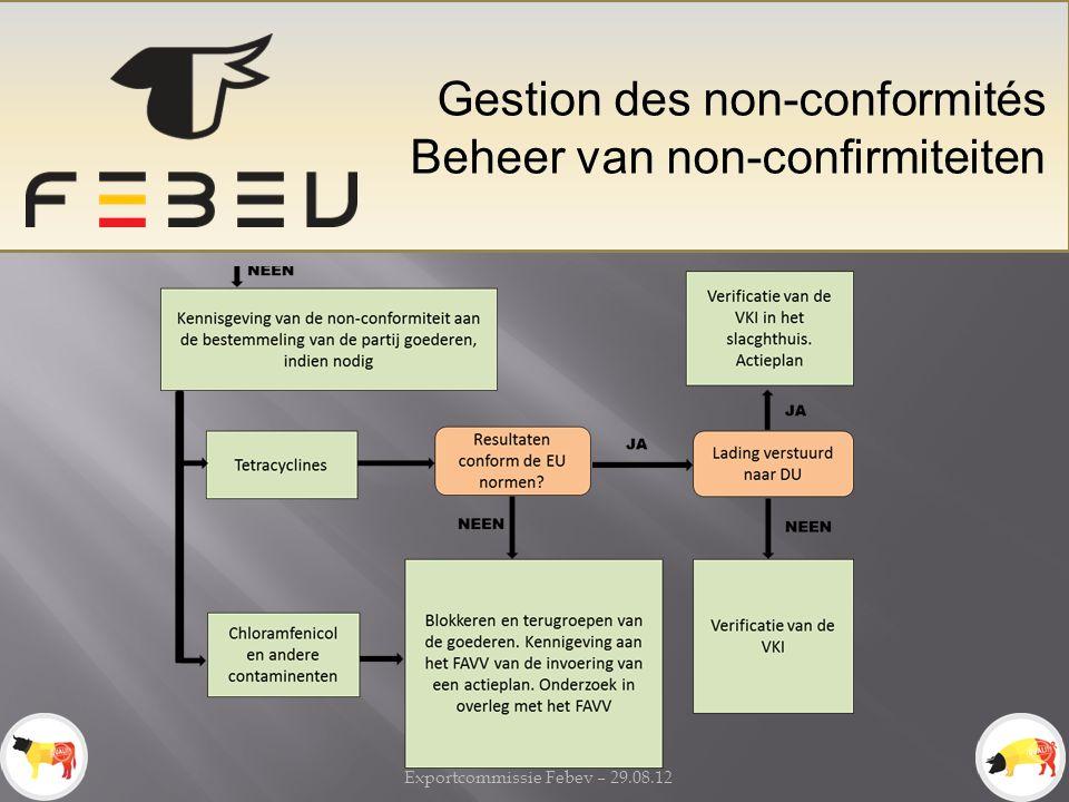 Exportcommissie Febev – 29.08.12 Gestion des non-conformités Beheer van non-confirmiteiten