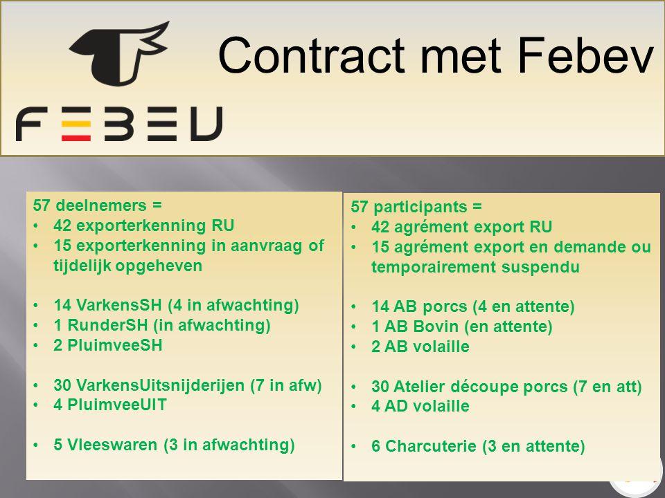 Contract met Febev T 57 deelnemers = 42 exporterkenning RU 15 exporterkenning in aanvraag of tijdelijk opgeheven 14 VarkensSH (4 in afwachting) 1 RunderSH (in afwachting) 2 PluimveeSH 30 VarkensUitsnijderijen (7 in afw) 4 PluimveeUIT 5 Vleeswaren (3 in afwachting) 57 participants = 42 agrément export RU 15 agrément export en demande ou temporairement suspendu 14 AB porcs (4 en attente) 1 AB Bovin (en attente) 2 AB volaille 30 Atelier découpe porcs (7 en att) 4 AD volaille 6 Charcuterie (3 en attente)