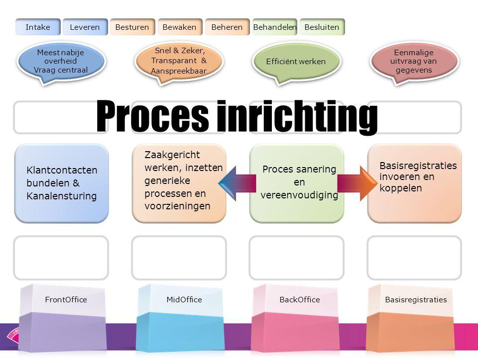 Klantcontacten bundelen & Kanalensturing FrontOffice Basisregistraties invoeren en koppelen Basisregistraties IntakeLeverenBesturenBewakenBeherenBehan