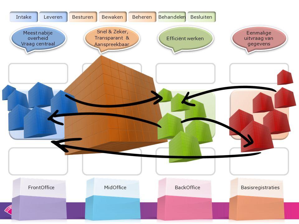 Eenmalige uitvraag van gegevens Meest nabije overheid Vraag centraal Meest nabije overheid Vraag centraal Efficiënt werken FrontOfficeBasisregistratie