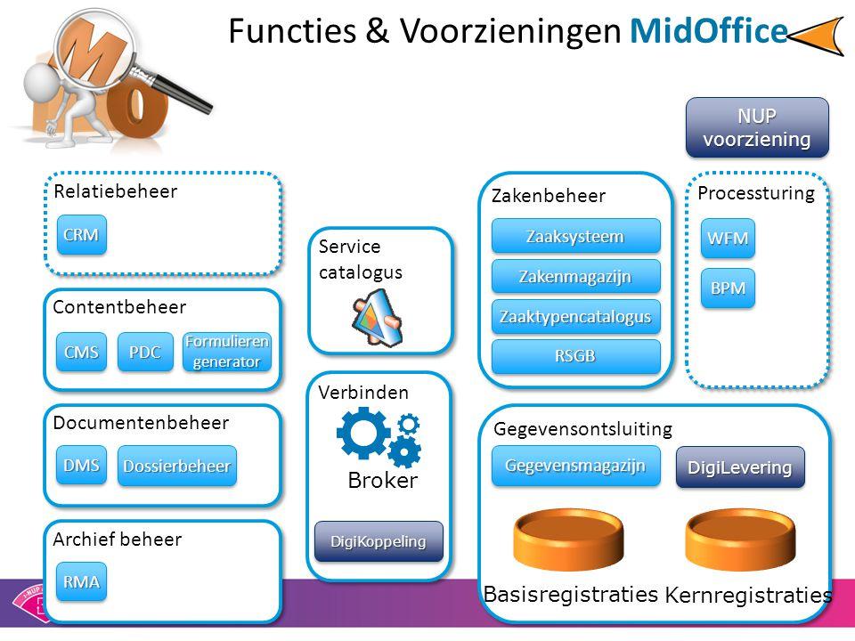 Documentenbeheer Functies & Voorzieningen MidOffice Zakenbeheer Gegevensontsluiting Contentbeheer Relatiebeheer CMSCMSPDCPDCFormulierengeneratorFormul
