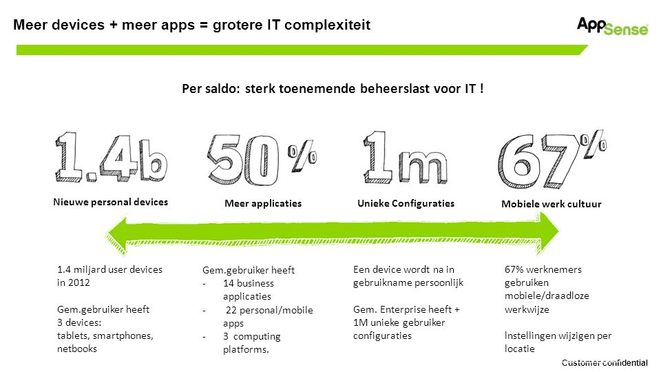 Customer confidential Meer devices + meer apps = grotere IT complexiteit Per saldo: sterk toenemende beheerslast voor IT ! Nieuwe personal devices Mee