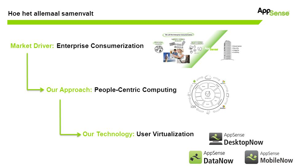 Customer confidential Market Driver: Enterprise Consumerization Our Approach: People-Centric Computing Our Technology: User Virtualization Hoe het allemaal samenvalt