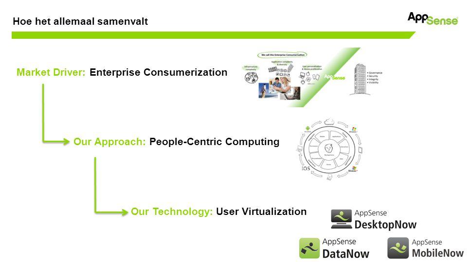 Customer confidential Mobiel Applicaties Interactie Data Toegang Personalisatie Rechten Context Integratie Optimalisatie Governance Gebruiker Het User Virtualization Platform (UVP)